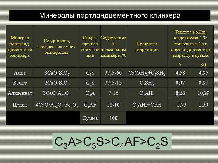 Минералы портландцементного клинкера Минерал Сокра- Содержание Соединение, портландщенное в отождествляемое с цементного обозначе нормальном