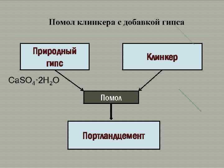 Помол клинкера с добавкой гипса Природный гипс Клинкер Ca. SO 4· 2 H 2