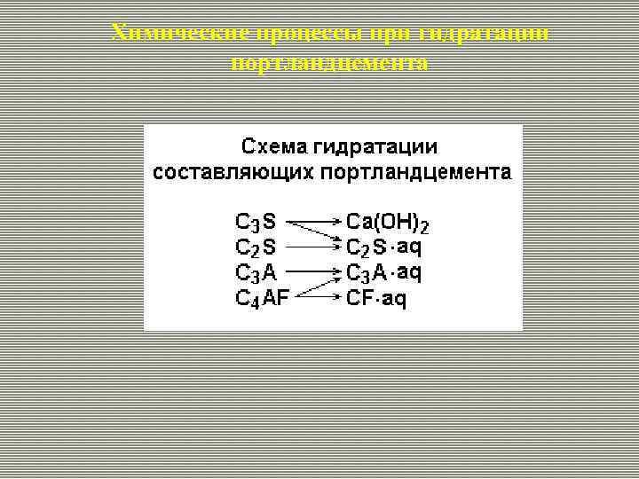 Химические процессы при гидратации портландцемента