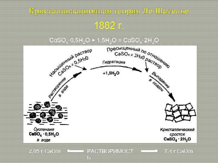 Кристаллизационная теория Ле-Шателье 1882 г. Ca. SO 4· 0, 5 H 2 O +