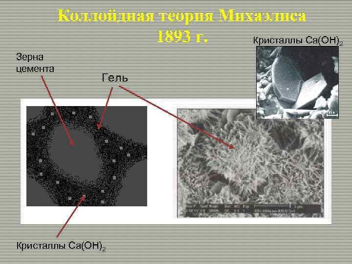 Коллойдная теория Михаэлиса 1893 г. Кристаллы Ca(OH) Зерна цемента Гель Кристаллы Ca(OH)2 2
