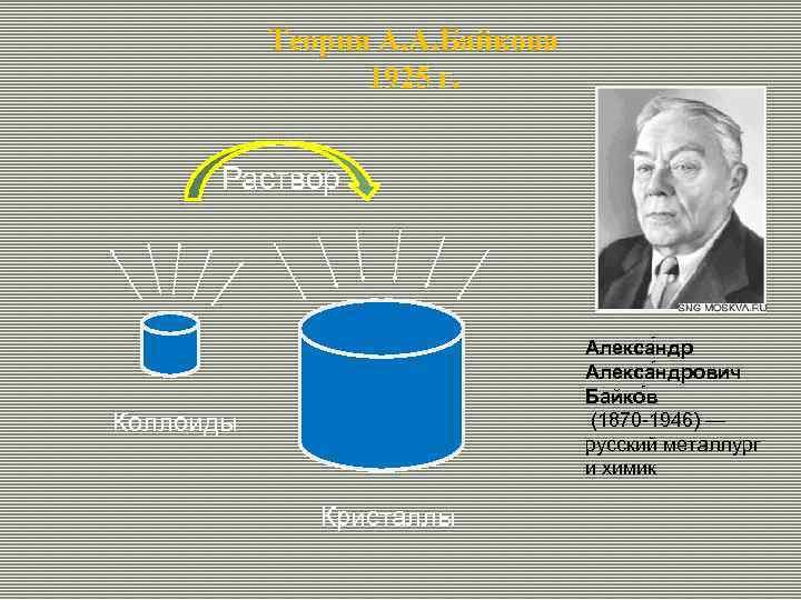 Теория А. А. Байкова 1925 г. Раствор Алекса ндрович Байко в (1870 -1946) —