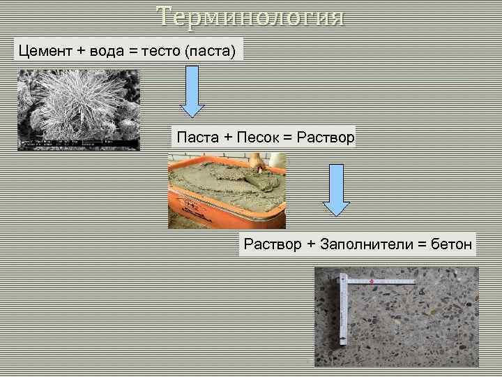 Терминология Цемент + вода = тесто (паста) Паста + Песок = Раствор + Заполнители