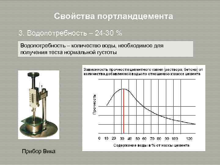Свойства портландцемента 3. Водопотребность – 24 -30 % Водопотребность – количество воды, необходимое для
