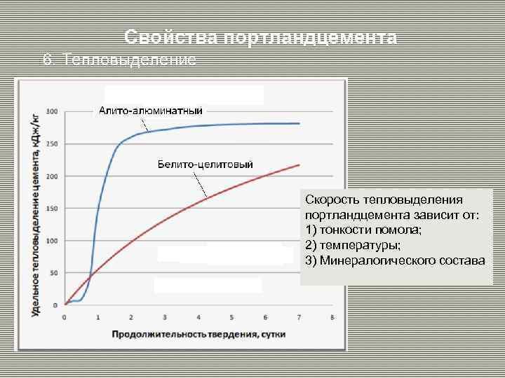 Свойства портландцемента 6. Тепловыделение Скорость тепловыделения портландцемента зависит от: 1) тонкости помола; 2) температуры;