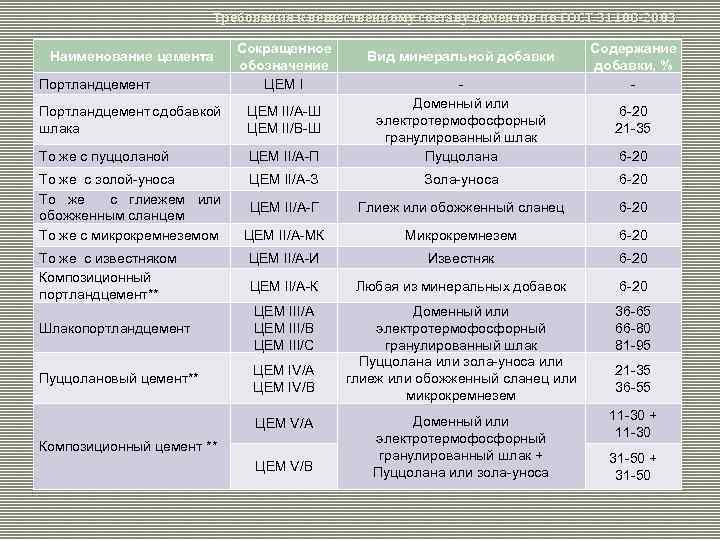 Требования к вещественному составу цементов по ГОСТ 31108 -2003 Наименование цемента Портландцемент Сокращенное обозначение