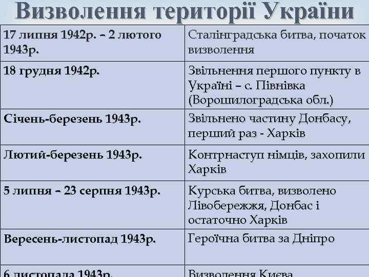 Визволення території України 17 липня 1942 р. – 2 лютого 1943 р. Сталінградська битва,