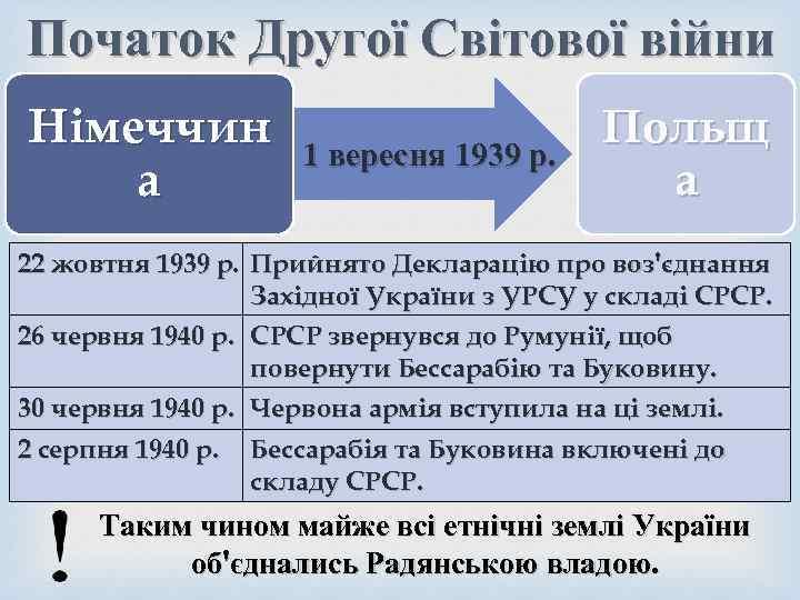 Початок Другої Світової війни Німеччин а 1 вересня 1939 р. Польщ а 22 жовтня