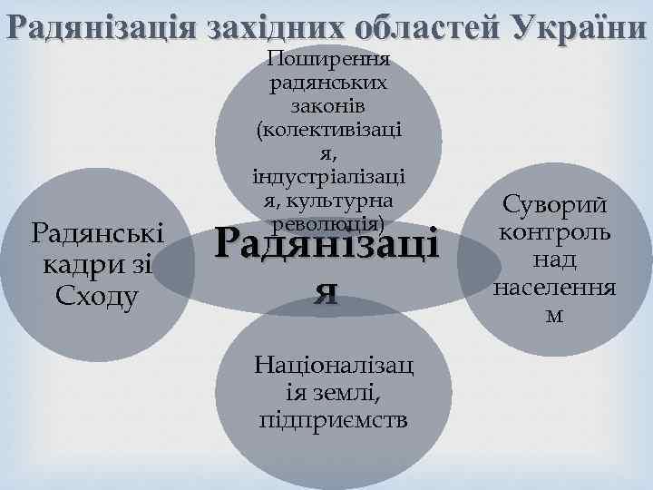 Радянізація західних областей України Радянські кадри зі Сходу Поширення радянських законів (колективізаці я, індустріалізаці