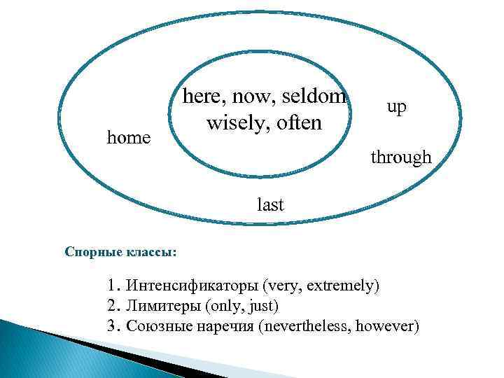 home here, now, seldom wisely, often up through last Спорные классы: 1. Интенсификаторы (very,