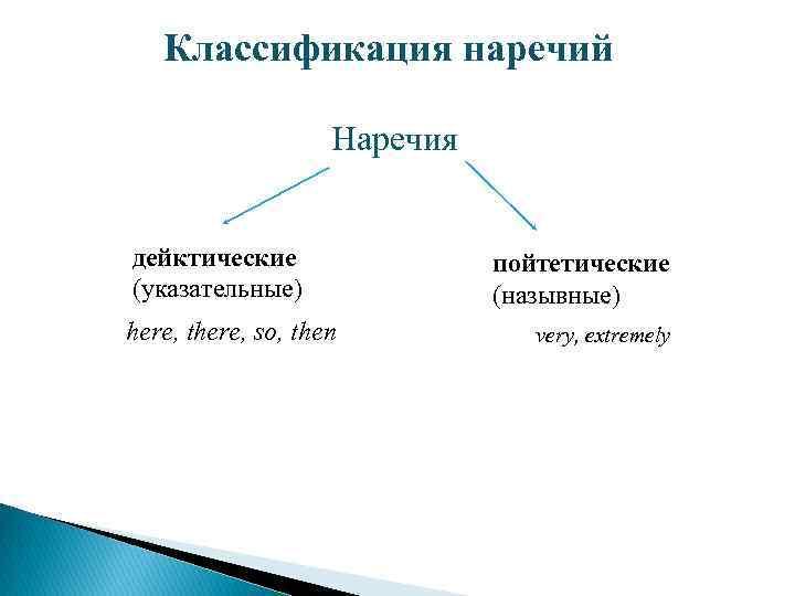 Классификация наречий Наречия дейктические (указательные) here, there, so, then пойтетические (назывные) very, extremely