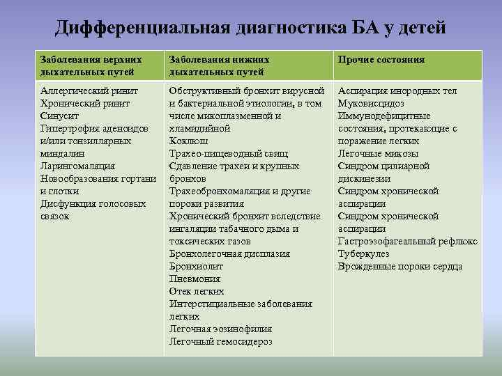 Дифференциальная диагностика БА у детей Заболевания верхних дыхательных путей Заболевания нижних дыхательных путей Прочие