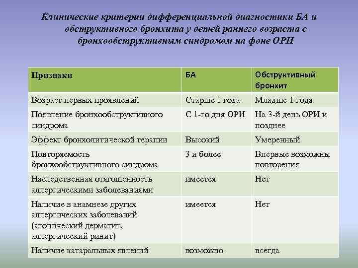 Клинические критерии дифференциальной диагностики БА и обструктивного бронхита у детей раннего возраста с бронхообструктивным