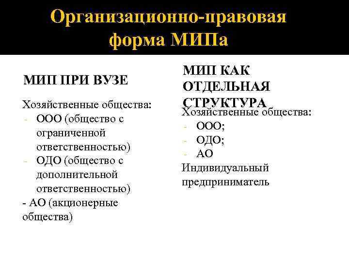 Организационно-правовая форма МИП ПРИ ВУЗЕ Хозяйственные общества: - ООО (общество с ограниченной ответственностью) -
