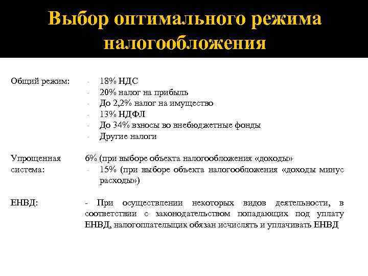 Выбор оптимального режима налогообложения Общий режим: - Упрощенная система: 6% (при выборе объекта налогообложения