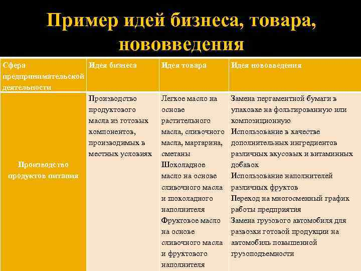 Пример идей бизнеса, товара, нововведения Сфера Идея бизнеса предпринимательской деятельности Производство продуктового масла из