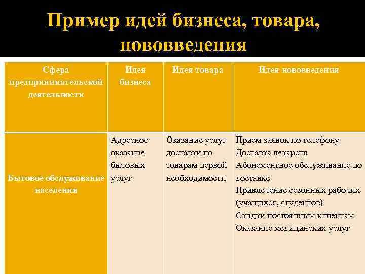 Пример идей бизнеса, товара, нововведения Сфера предпринимательской деятельности Идея бизнеса Адресное Сфера Идея бизнеса