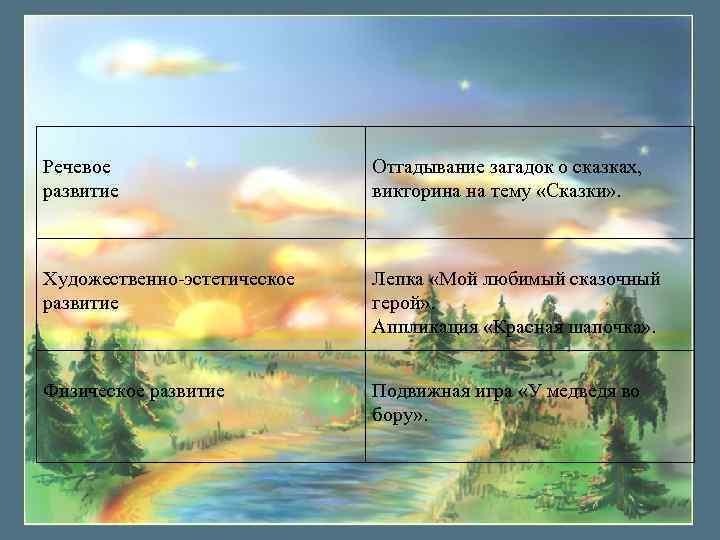 Речевое развитие Отгадывание загадок о сказках, викторина на тему «Сказки» . Художественно-эстетическое развитие Лепка