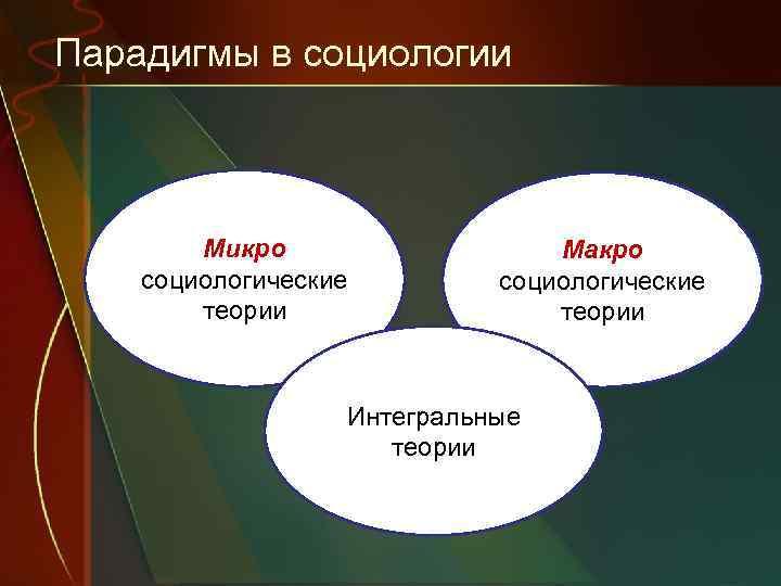 Парадигмы в социологии Микро социологические теории Макро социологические теории Интегральные теории