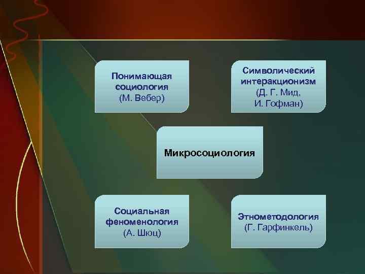 Понимающая социология (М. Вебер) Символический интеракционизм (Д. Г. Мид, И. Гофман) Микросоциология Социальная феноменология
