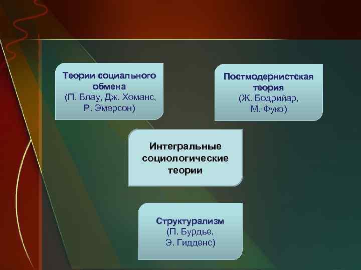 Теории социального обмена (П. Блау, Дж. Хоманс, Р. Эмерсон) Постмодернистская теория (Ж. Бодрийар, М.