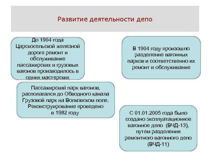 Развитие деятельности депо До 1904 года Царскосельской железной дороге ремонт и обслуживание пассажирских и