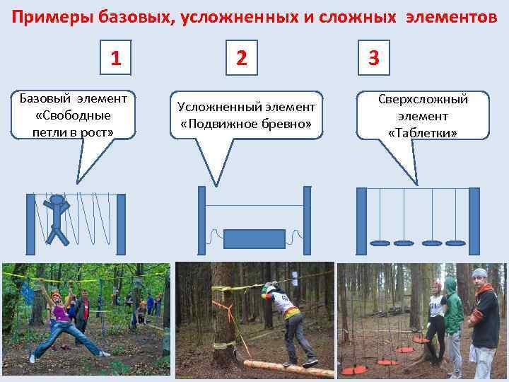 Примеры базовых, усложненных и сложных элементов 1 Базовый элемент «Свободные петли в рост» 2
