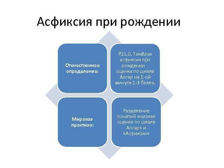 Асфиксия при рождении Отечественное определение: Р 21. 0. Тяжёлая асфиксия при рождении оценка по