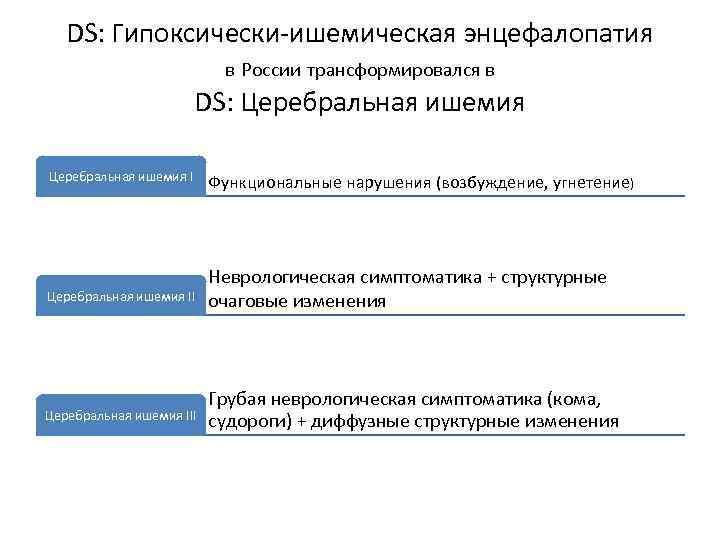 DS: Гипоксически-ишемическая энцефалопатия в России трансформировался в DS: Церебральная ишемия III Функциональные нарушения (возбуждение,