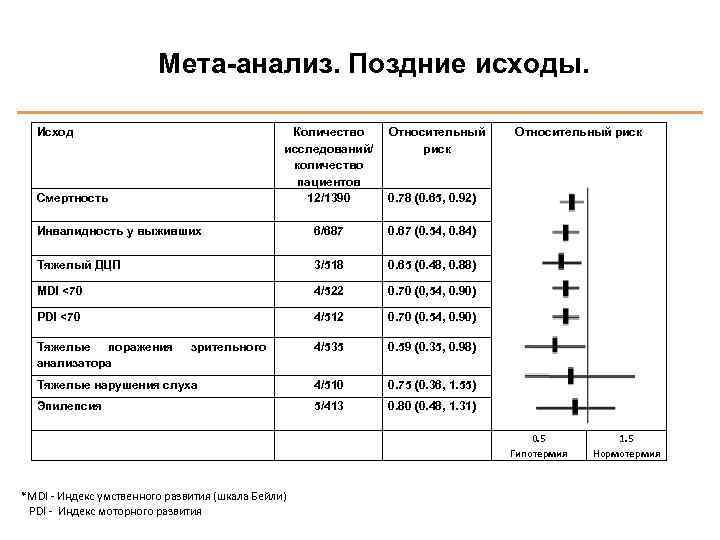 Мета-анализ. Поздние исходы. Исход Количество исследований/ количество пациентов 12/1390 0. 78 (0. 65, 0.