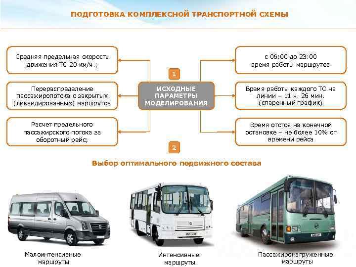 Организация и управление городскими пассажирскими перевозками купить сайт спецтехника