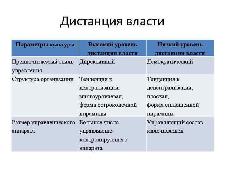 Дистанция власти Параметры культуры Высокий уровень дистанции власти Предпочитаемый стиль Директивный управления Структура организации