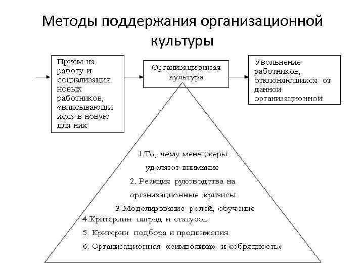 Методы поддержания организационной культуры