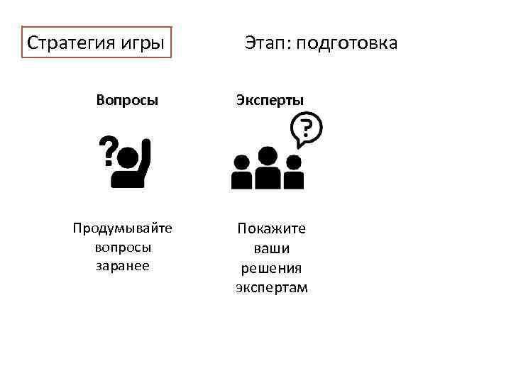 Стратегия игры Этап: подготовка Вопросы Эксперты Продумывайте вопросы заранее Покажите ваши решения экспертам