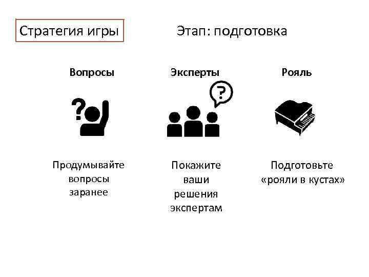 Стратегия игры Этап: подготовка Вопросы Эксперты Продумывайте вопросы заранее Покажите ваши решения экспертам Рояль