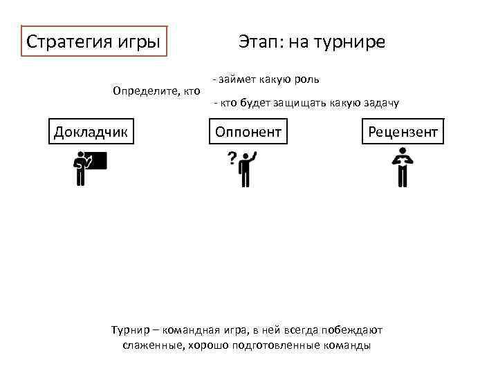 Стратегия игры Определите, кто Докладчик Этап: на турнире - займет какую роль - кто