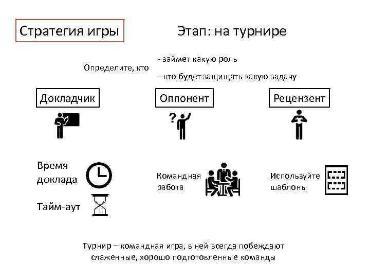 Стратегия игры Определите, кто Докладчик Время доклада Этап: на турнире - займет какую роль