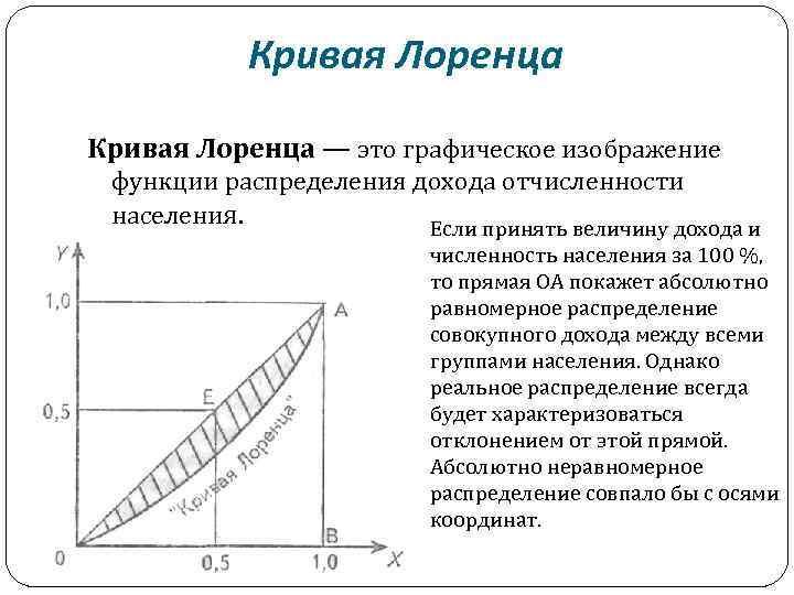Кривая лоренца картинки