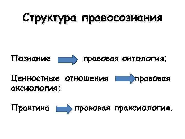 Структура правосознания Познание правовая онтология; Ценностные отношения аксиология; Практика правовая праксиология.