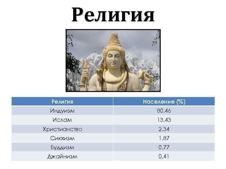 Религия Население (%) Индуизм 80. 46 Ислам 13. 43 Христианство 2. 34 Сикхизм 1.