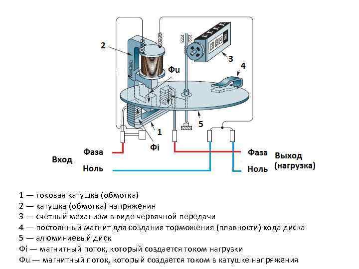 1 — токовая катушка (обмотка) 2 — катушка (обмотка) напряжения 3 — счетный механизм
