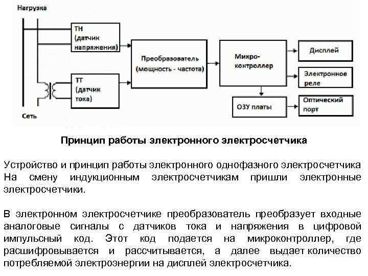 Принцип работы электронного электросчетчика Устройство и принцип работы электронного однофазного электросчетчика На смену индукционным