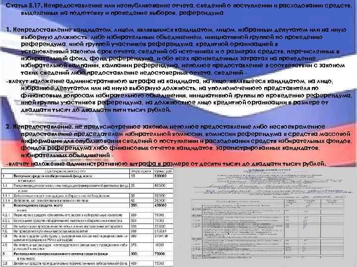 Статья 5. 17. Непредоставление или неопубликование отчета, сведений о поступлении и расходовании средств, выделенных