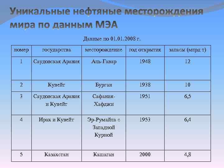 Данные по 01. 2008 г. номер государства месторождение год открытия запасы (млрд т) 1