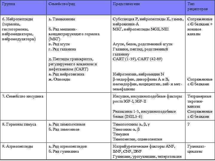 Группа Семейство/ряд Представители 6. Нейропептиды (гормоны, гистогормоны, нейромедиаторы, нейромодуляторы) а. Тахикинины Субстанция P, нейропептиды