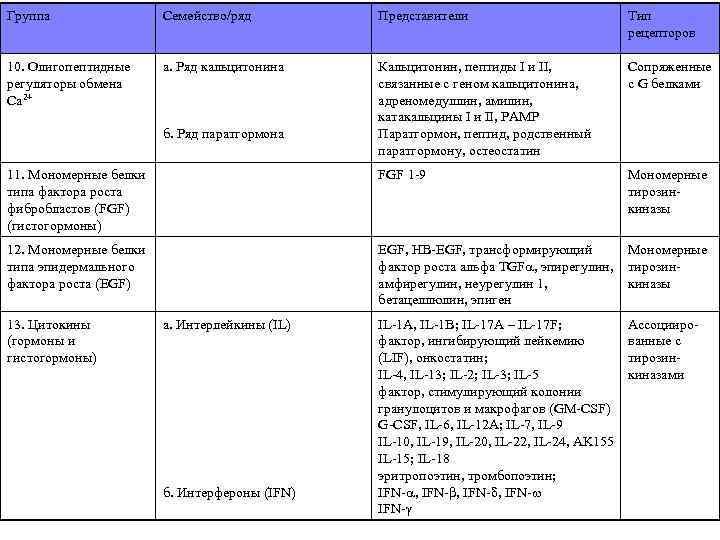 Группа Семейство/ряд Представители Тип рецепторов 10. Олигопептидные регуляторы обмена Сa 2+ а. Ряд кальцитонина