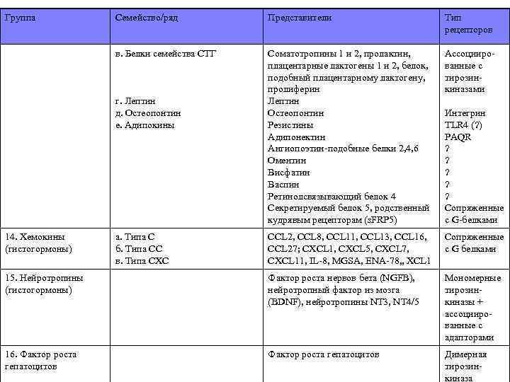 Группа Семейство/ряд Представители Тип рецепторов в. Белки семейства СТГ Соматотропины 1 и 2, пролактин,
