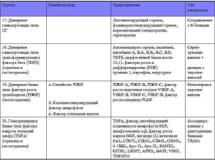 Группа Представители Тип рецепторов 17. Димерные гликопротеиды типа ЛГ Лютеинизирующий гормон, фолликулостимулирующий гормон, хорионический