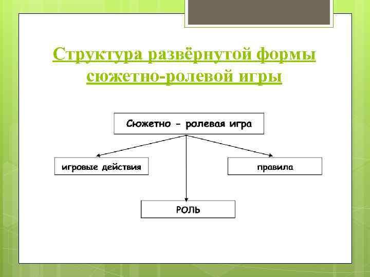 Структура развёрнутой формы сюжетно-ролевой игры