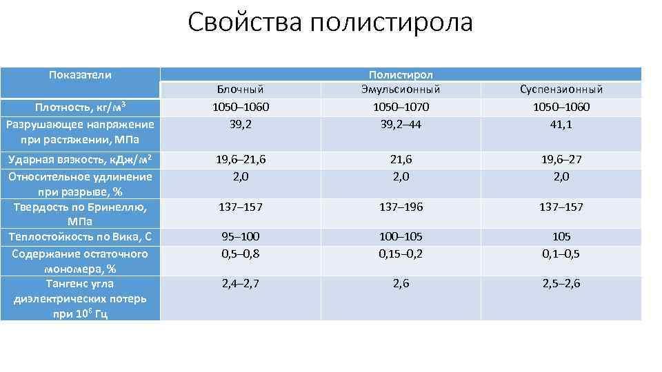 Свойства полистирола Показатели Плотность, кг/м 3 Разрушающее напряжение при растяжении, МПа Ударная вязкость, к.